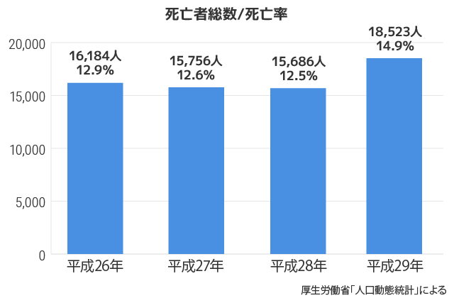 厚生労働省「平成29年(2017)人口動態統計」によると、COPDの年間死亡者数は18,523人