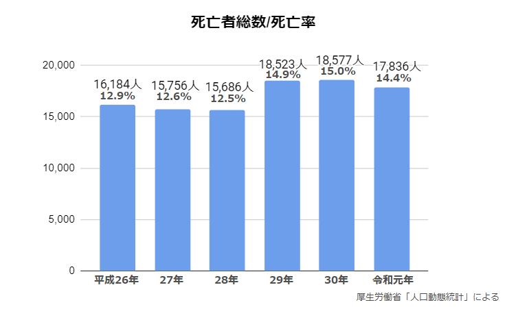 厚生労働省「令和元年(2019)人口動態統計」によると、COPDの年間死亡者数は17,836人